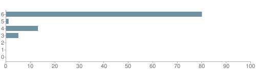Chart?cht=bhs&chs=500x140&chbh=10&chco=6f92a3&chxt=x,y&chd=t:80,1,13,5,0,0,0&chm=t+80%,333333,0,0,10|t+1%,333333,0,1,10|t+13%,333333,0,2,10|t+5%,333333,0,3,10|t+0%,333333,0,4,10|t+0%,333333,0,5,10|t+0%,333333,0,6,10&chxl=1:|other|indian|hawaiian|asian|hispanic|black|white